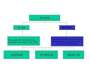 Skema Ajaran Islam 2