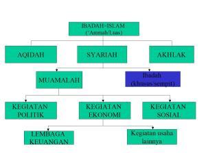 Skema Ajaran Islam 3